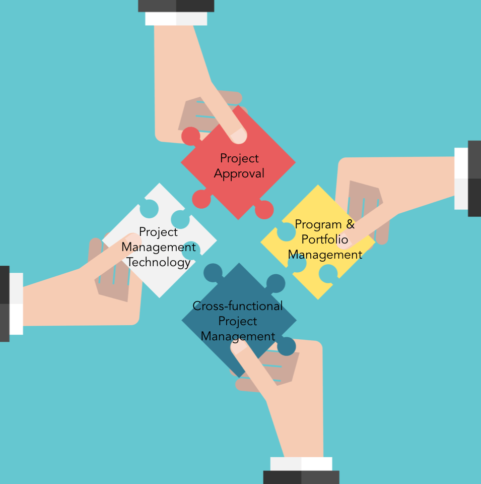The Basic Components Of Enterprise Project Management