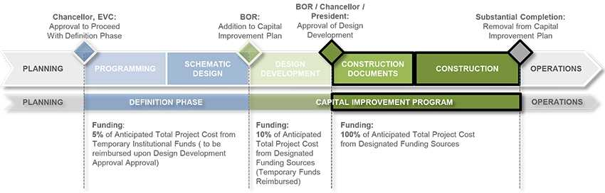 The Construction Documents And Construction Phases