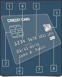 The Limited Credit Card Credit Card Gift Card