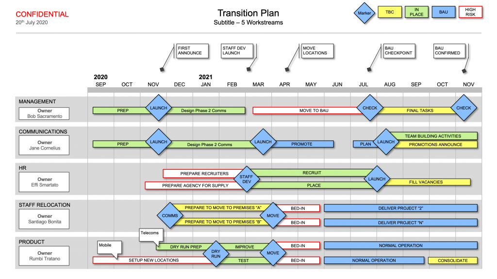 Transition Plan Powerpoint Show Your Business Transition