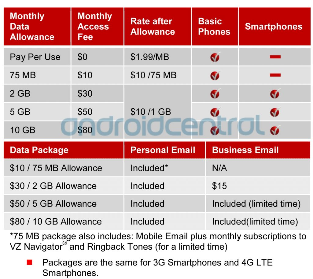 Verizon s New Data Plans Broken Down In Complete Detail
