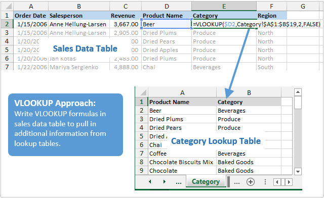 How To Use Power Pivot Instead Of VLOOKUP Excel Campus