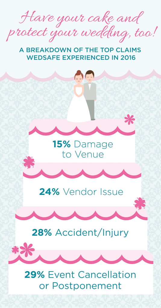Wedding Insurance Claims From WedSafe