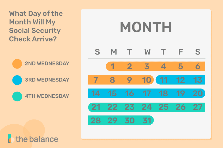What Day Should Your Social Security Check Arrive