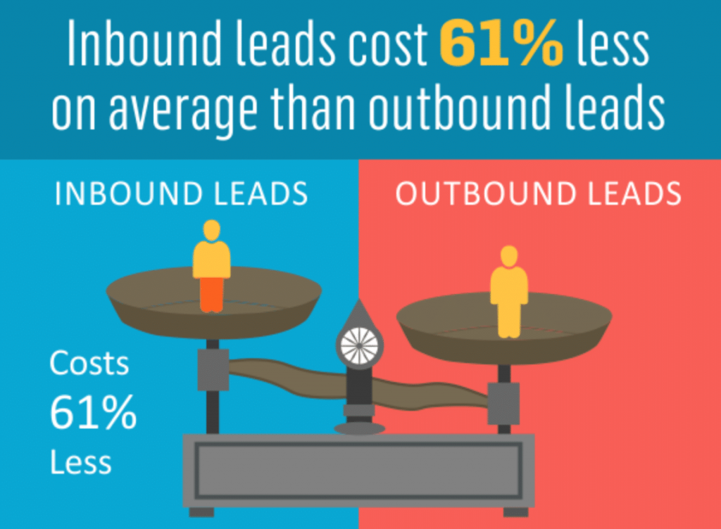 What Is Inbound Marketing And Why It Works So Well