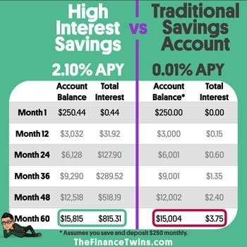 You Need A High Interest Savings Account Here s Why