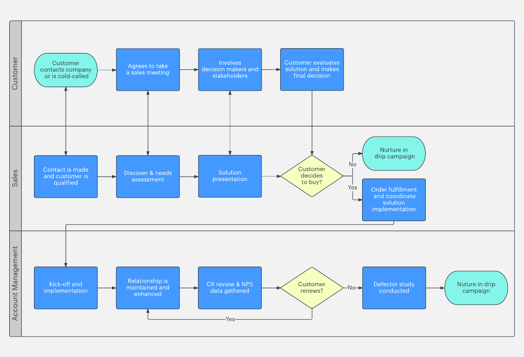 Your Guide To Sales Process Mapping Lucidchart Blog
