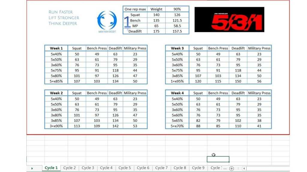 Explanation For The Jim Wendler 5 3 1 Calculator Free