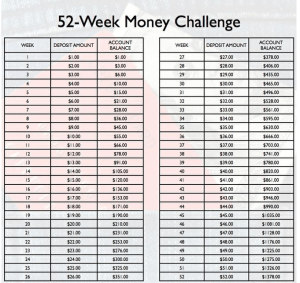 52 Week Money Saving Challenge Printable Spreadsheet 2018