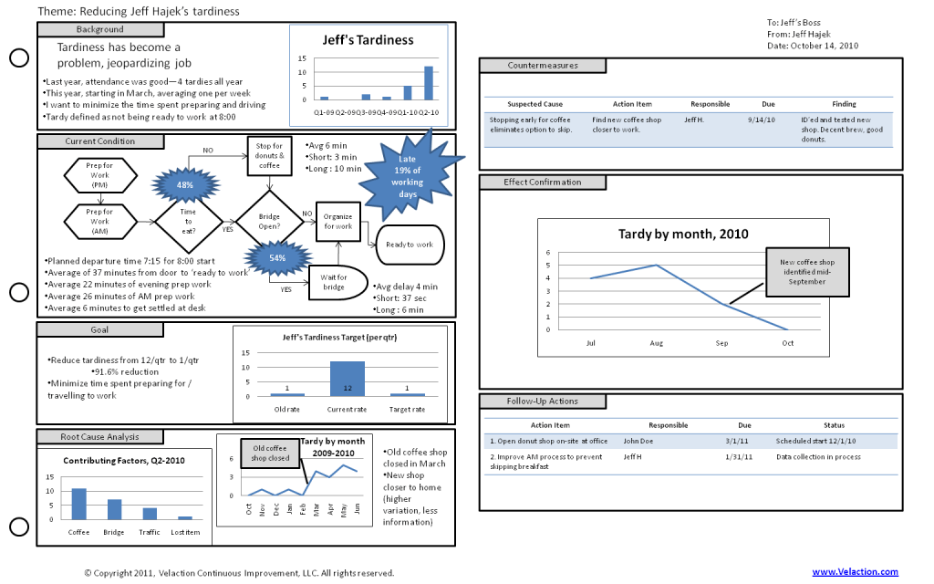 A3 Template Free Download To Help You Make Better A3 Reports
