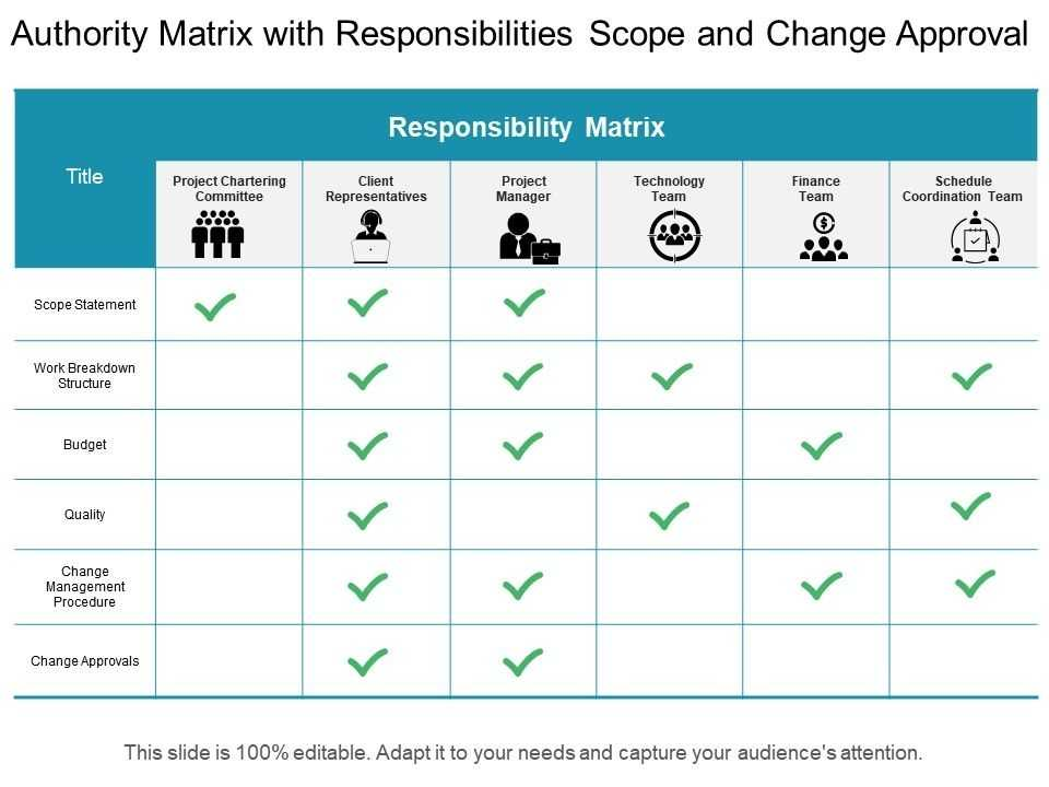 Authority Matrix With Responsibilities Scope And Change