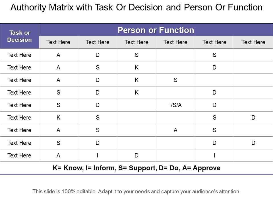 Authority Matrix With Task Or Decision And Person Or