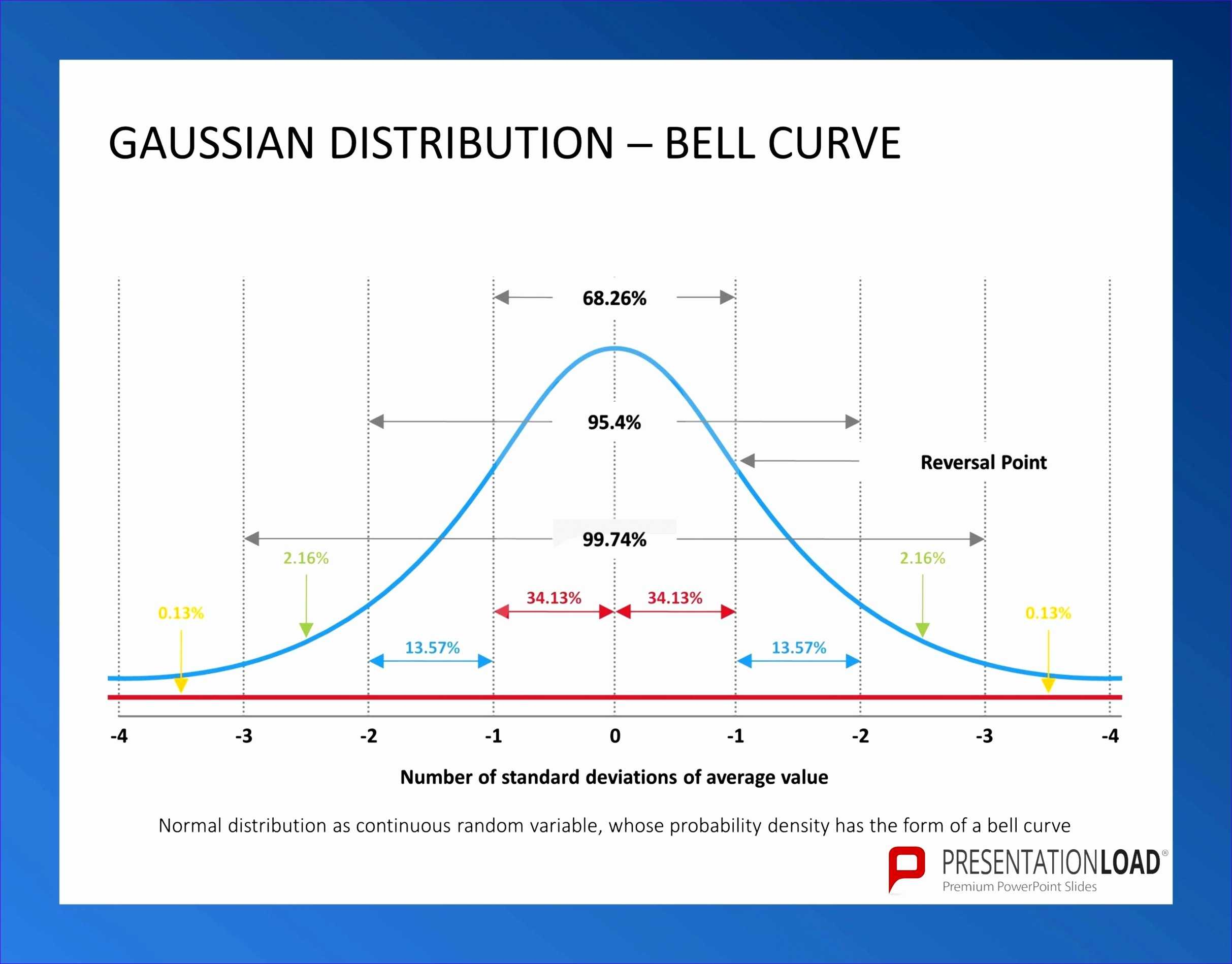 9 Bell Curve Template Excel Excel Templates Excel