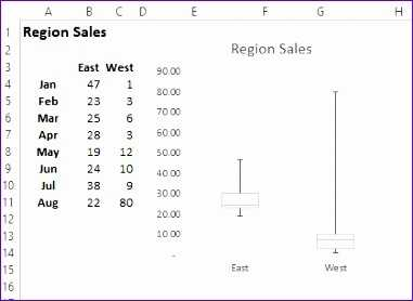 8 Box And Whisker Plot Excel 2010 Template Excel