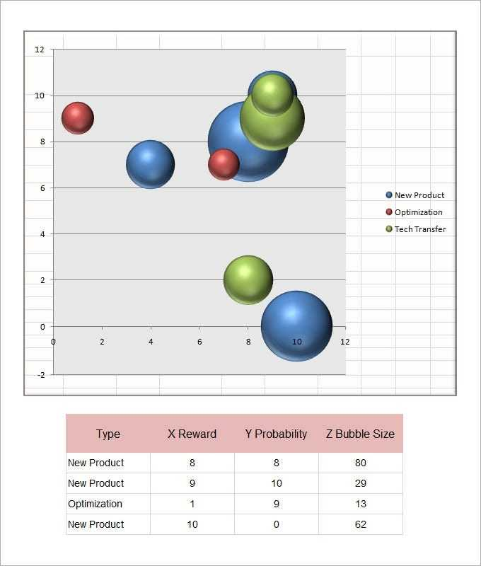 Bubble Chart Template 6 Free Excel PDF Documents