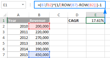 Calculate CAGR In Excel Compound Annual Growth Rate Formulas