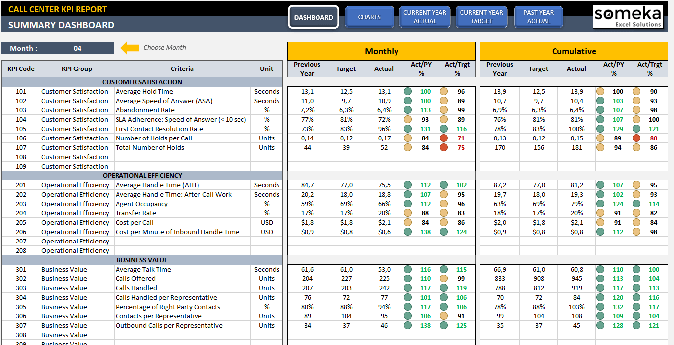 Call Center KPI Dashboard Call Center Metrics Dashboard