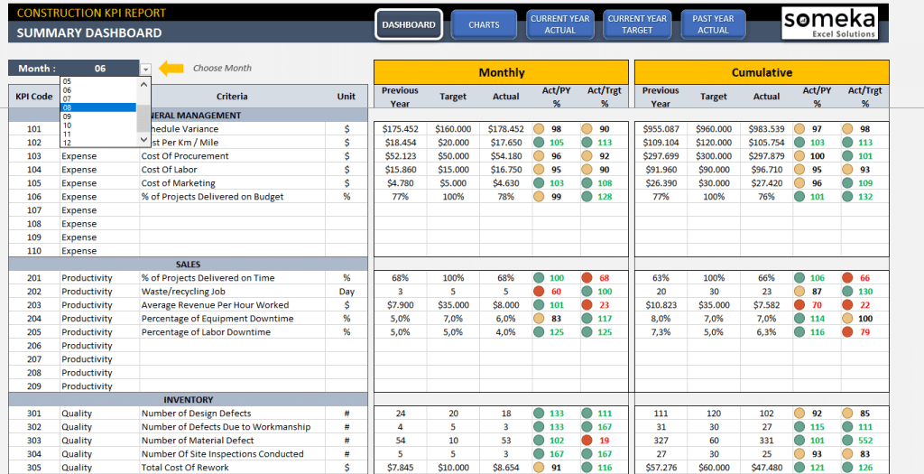 Construction KPI Dashboard Excel Template KPI In