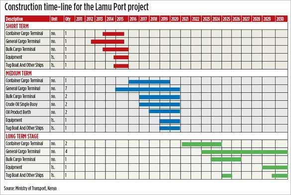 8 Construction Timeline Templates DOC Excel Free