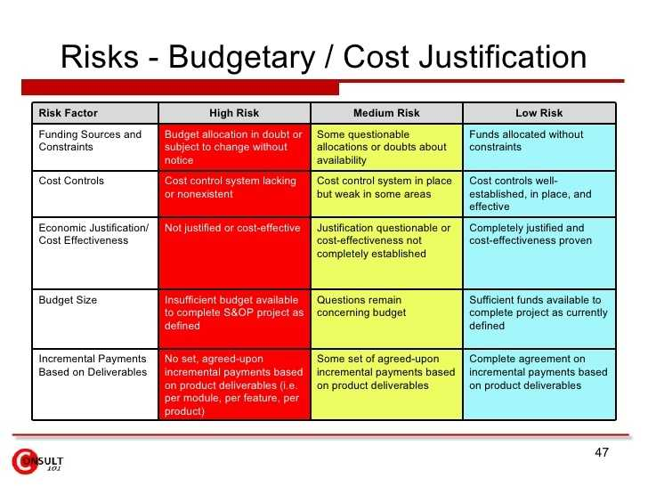 Cost Justification Template Business Mentor
