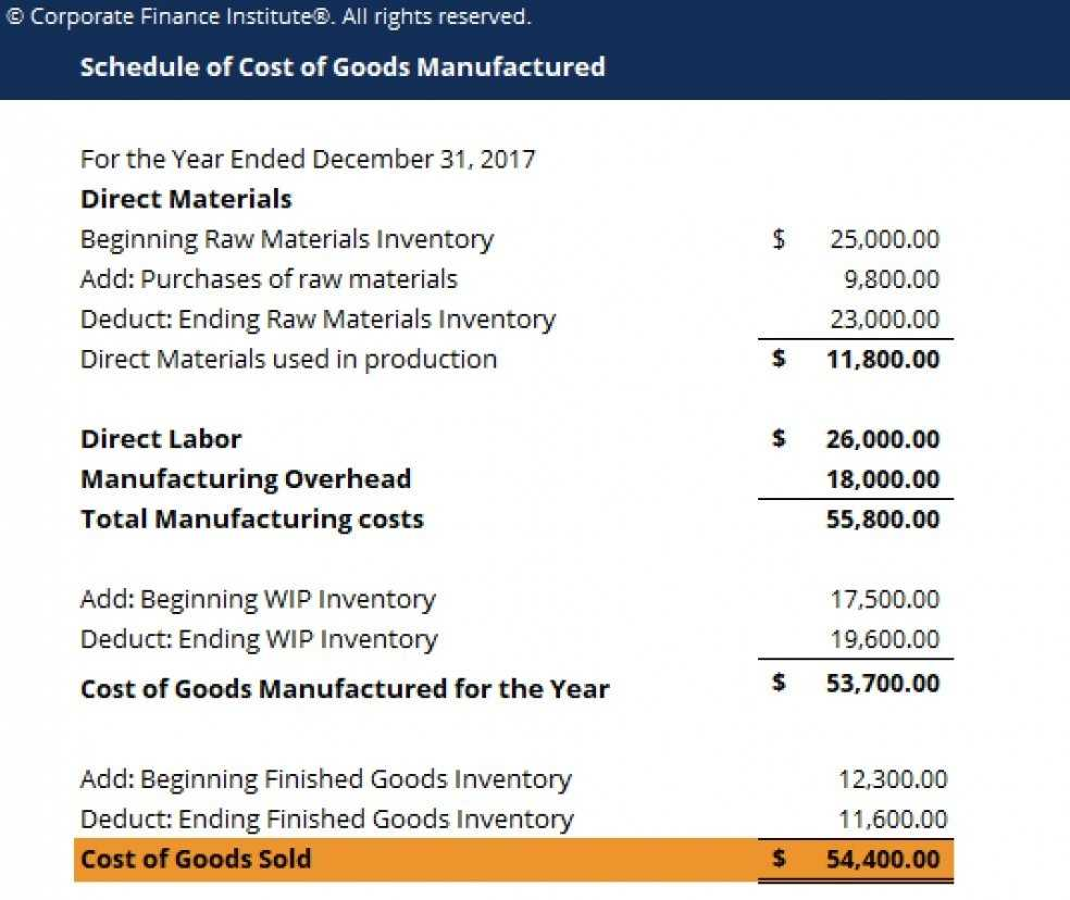 Cost Of Goods Manufactured Excel Model Template Eloquens