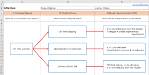 How To Utilize VOC 120 Using A CTQ Tree Excel Template