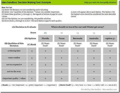 Make Better Decisions With Decision Making Tool An