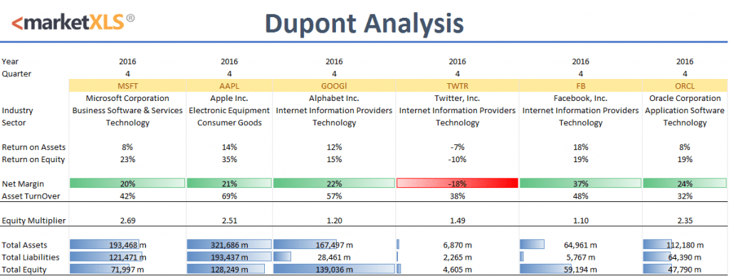 Dupont Analysis In Excel With MarketXLS Template Download