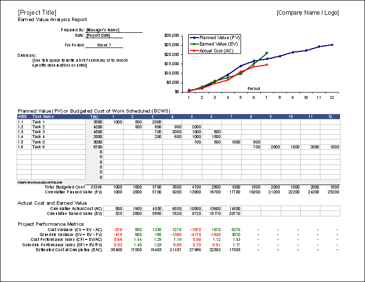 Free Earned Value Management Template EVM In Excel