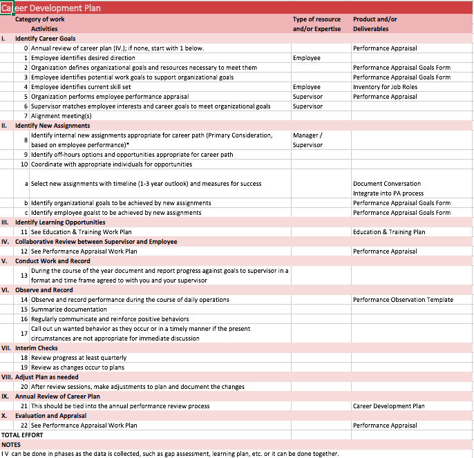 Career Development Plan Template For Employees Top Form