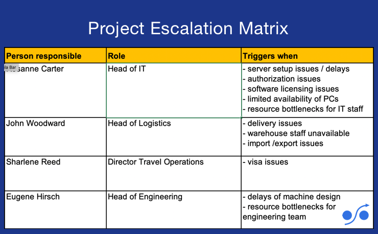 Simple Project Escalation Matrix Template To Define