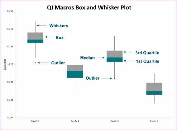 11 Box And Whisker Plot Excel Template Excel Templates