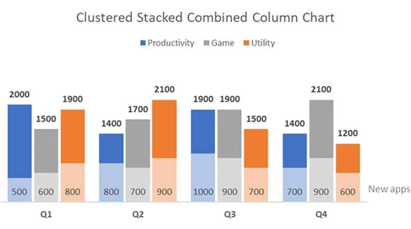 Create A Clustered AND Stacked Column Chart In Excel easy
