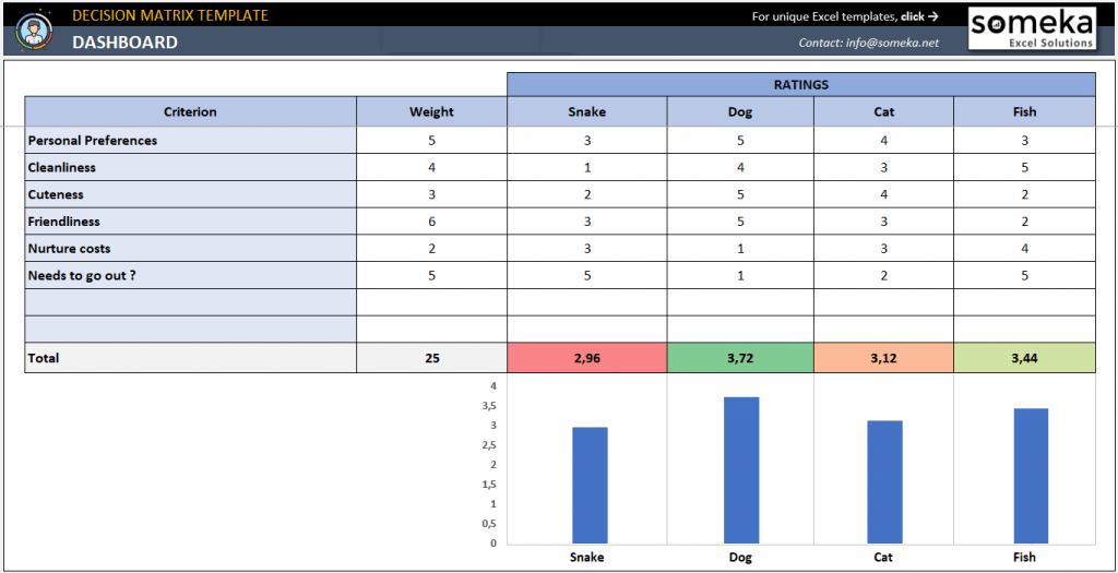 Decision Matrix Template Make Better Decisions In Excel