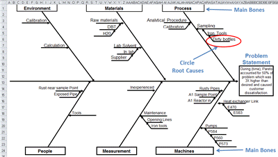 Fishbone Diagram Fishbone Diagram Template Excel