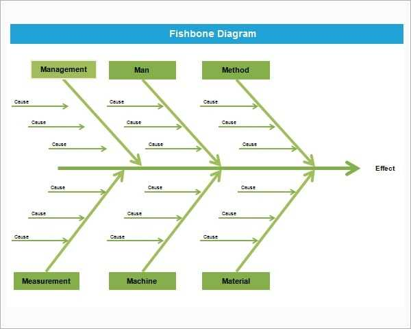 Fishbone Diagram Template Powerpoint Formats Examples