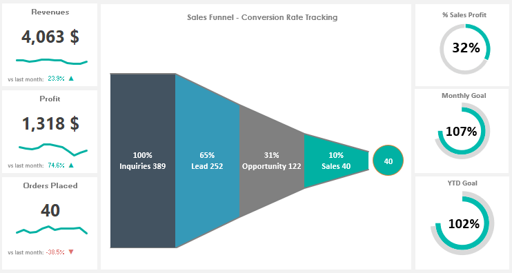 Sales Funnel Chart Excel Charts And Dashboards