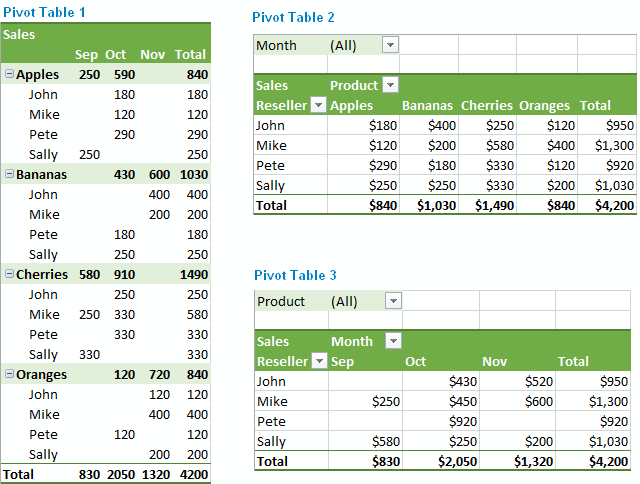 Excel Pivot Table Tutorial How To Make And Use