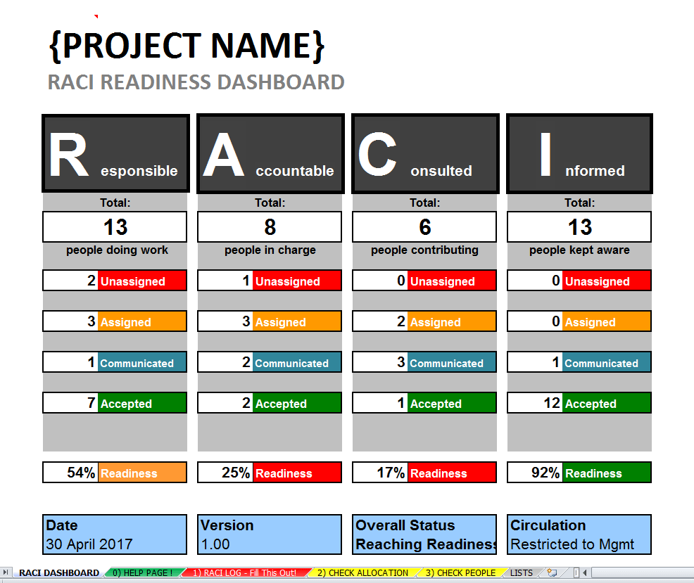 Excel RACI Template Dashboard Large Project Roles