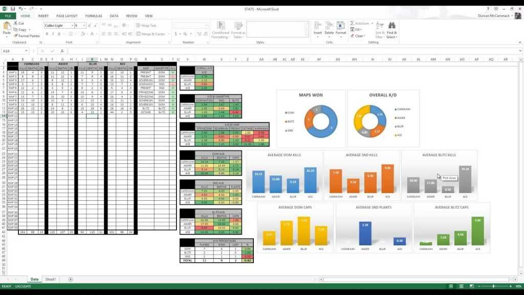 COMPETITIVE CALL OF DUTY STATS SHEET Mircosoft Excel