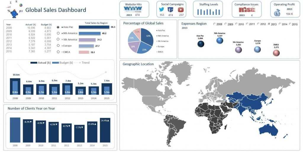 This Excel Dashboard Is A Global Sales Dashboard The