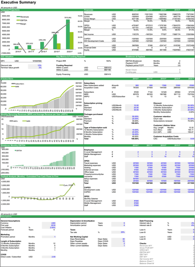 SAAS Financial Model Template EFinancialModels