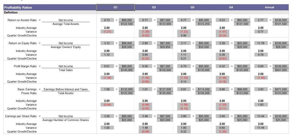 Financial Ratio Analysis Template EXCELTEMPLATES