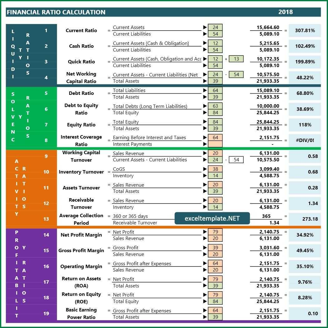 Financial Ratio Excel Templates