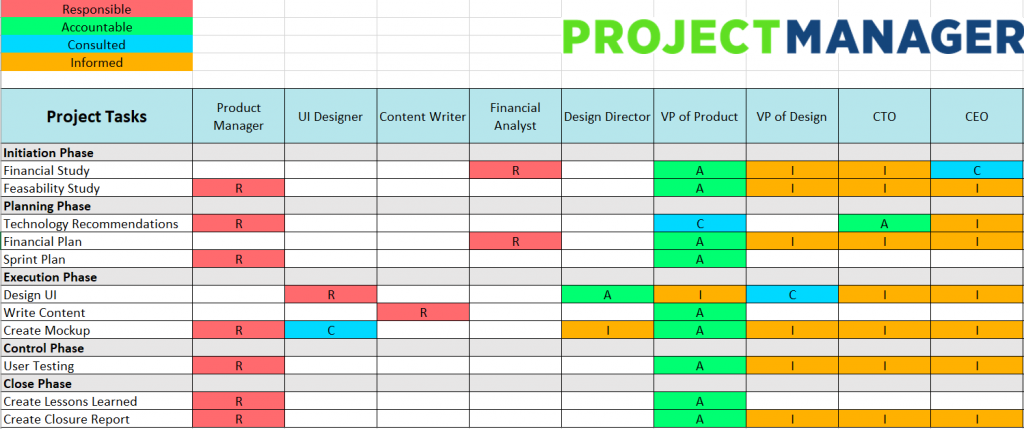 Free RACI Matrix Template For Excel ProjectManager