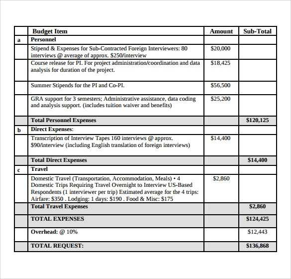 FREE 10 Sample Grant Budgets In PDF MS Word Excel