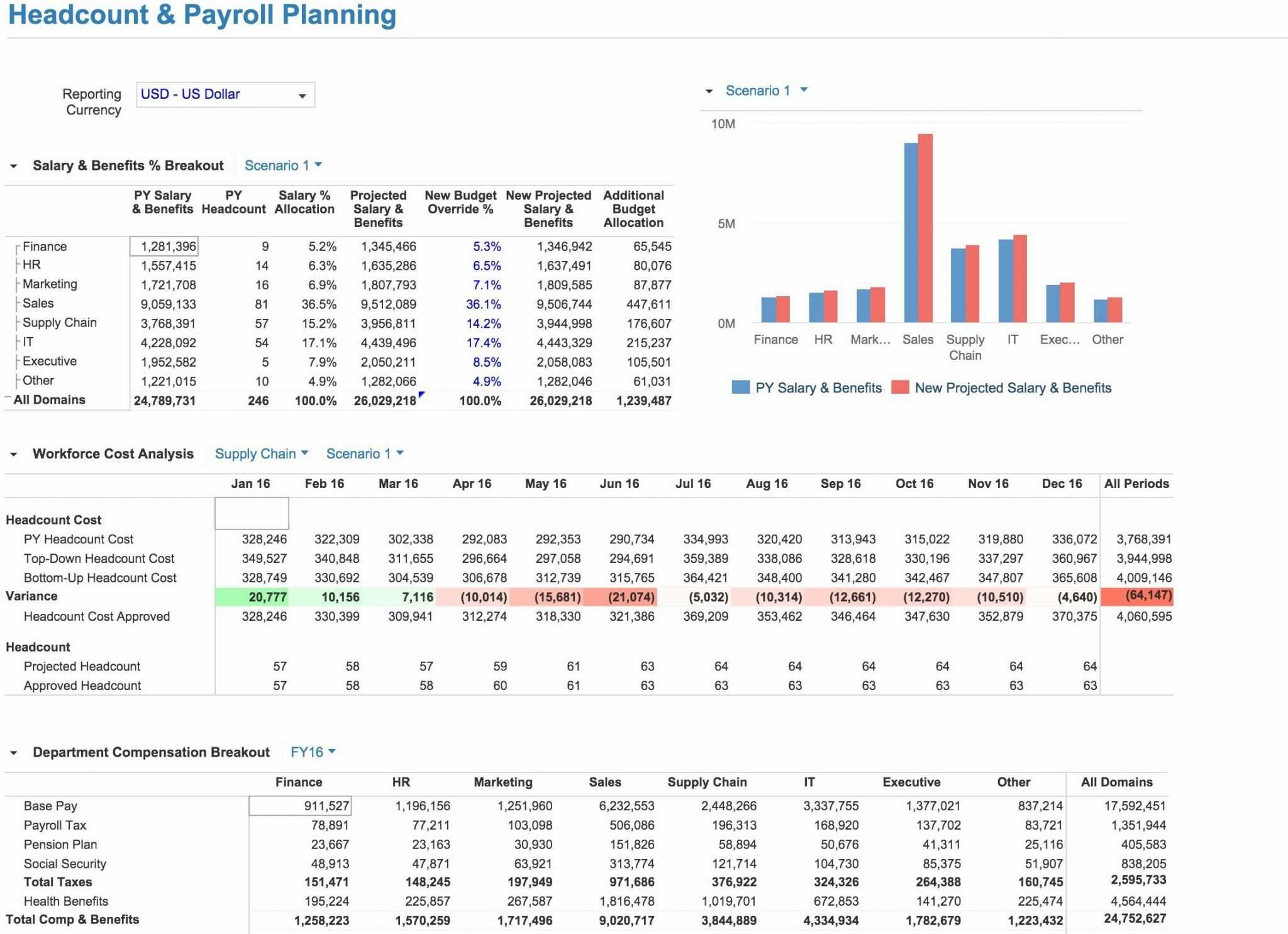 Headcount Forecasting Template Excel Glendale Community