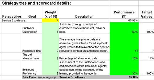Measure Help Desk Performance With Excel Based Scorecard