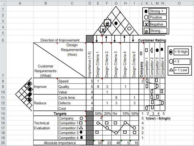QFD House Of Quality Template In Excel