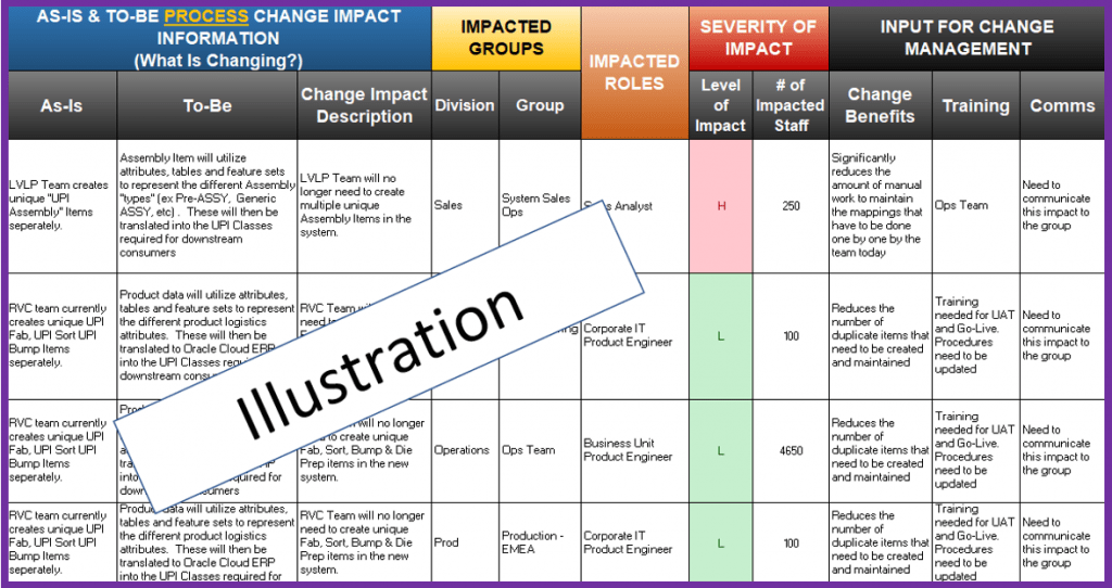 Change Impact Assessment 2020 Everything You Need To